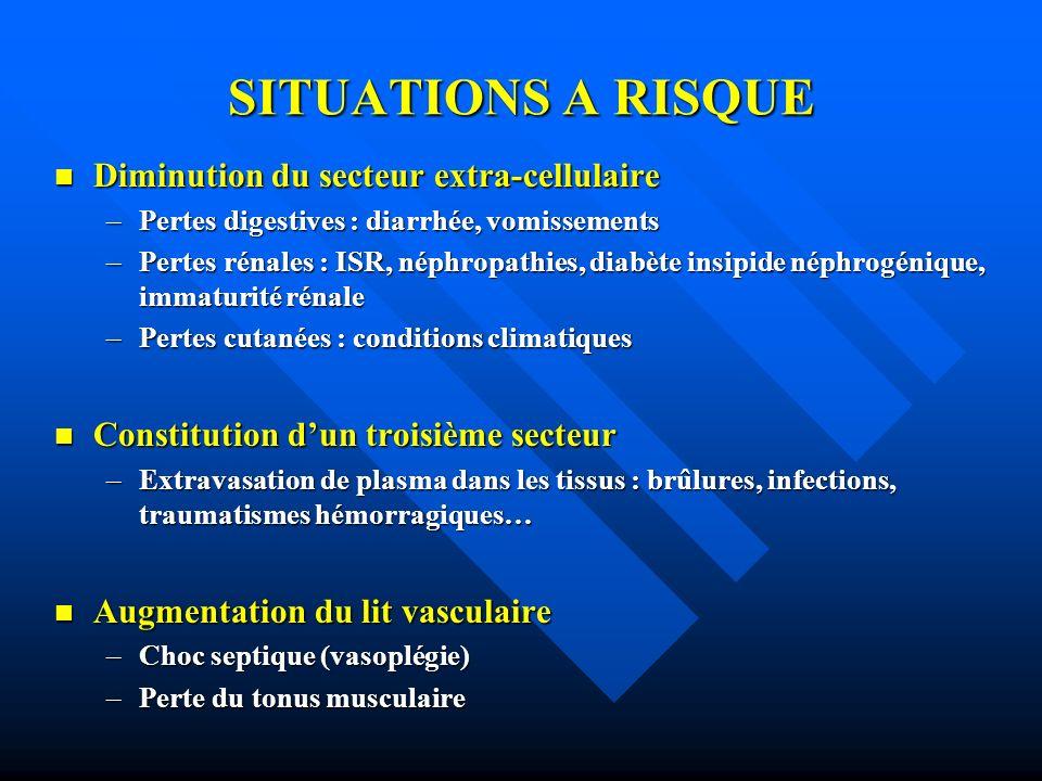 SITUATIONS A RISQUE Diminution du secteur extra-cellulaire Diminution du secteur extra-cellulaire –Pertes digestives : diarrhée, vomissements –Pertes
