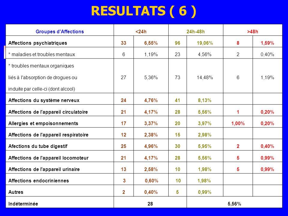 RESULTATS ( 6 ) Groupes d'Affections<24h24h-48h>48h Affections psychiatriques336,55%9619,06%81,59% * maladies et troubles mentaux61,19%234,56%20,40% *