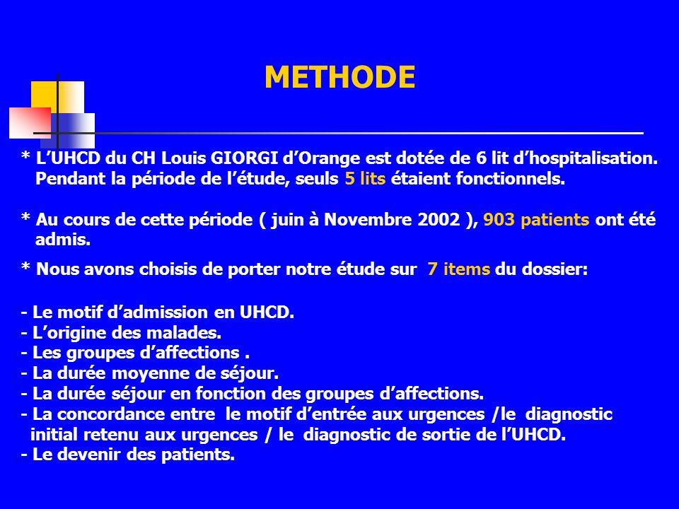 METHODE * LUHCD du CH Louis GIORGI dOrange est dotée de 6 lit dhospitalisation. Pendant la période de létude, seuls 5 lits étaient fonctionnels. * Au