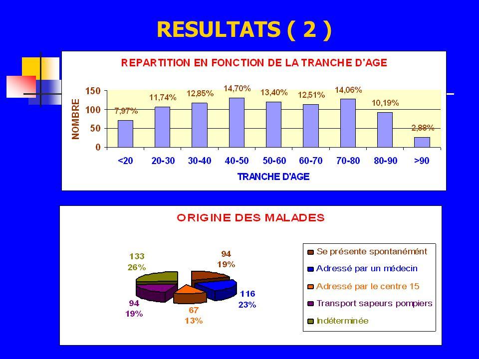 RESULTATS ( 2 )