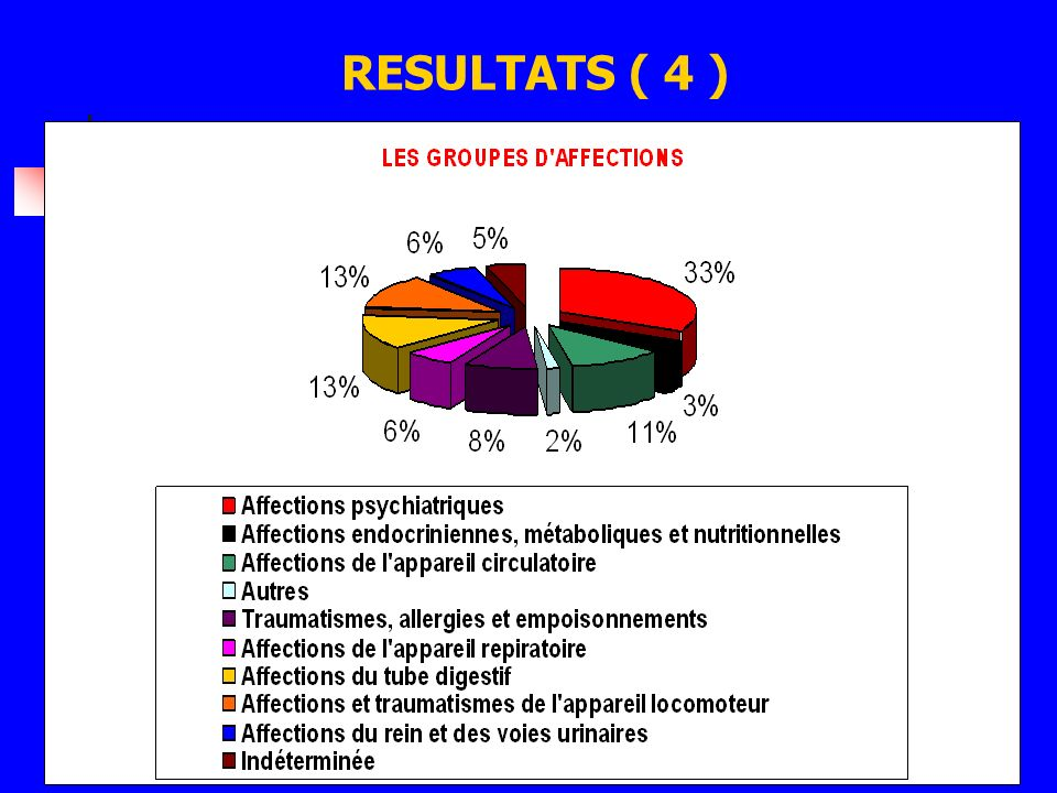 RESULTATS ( 5 )