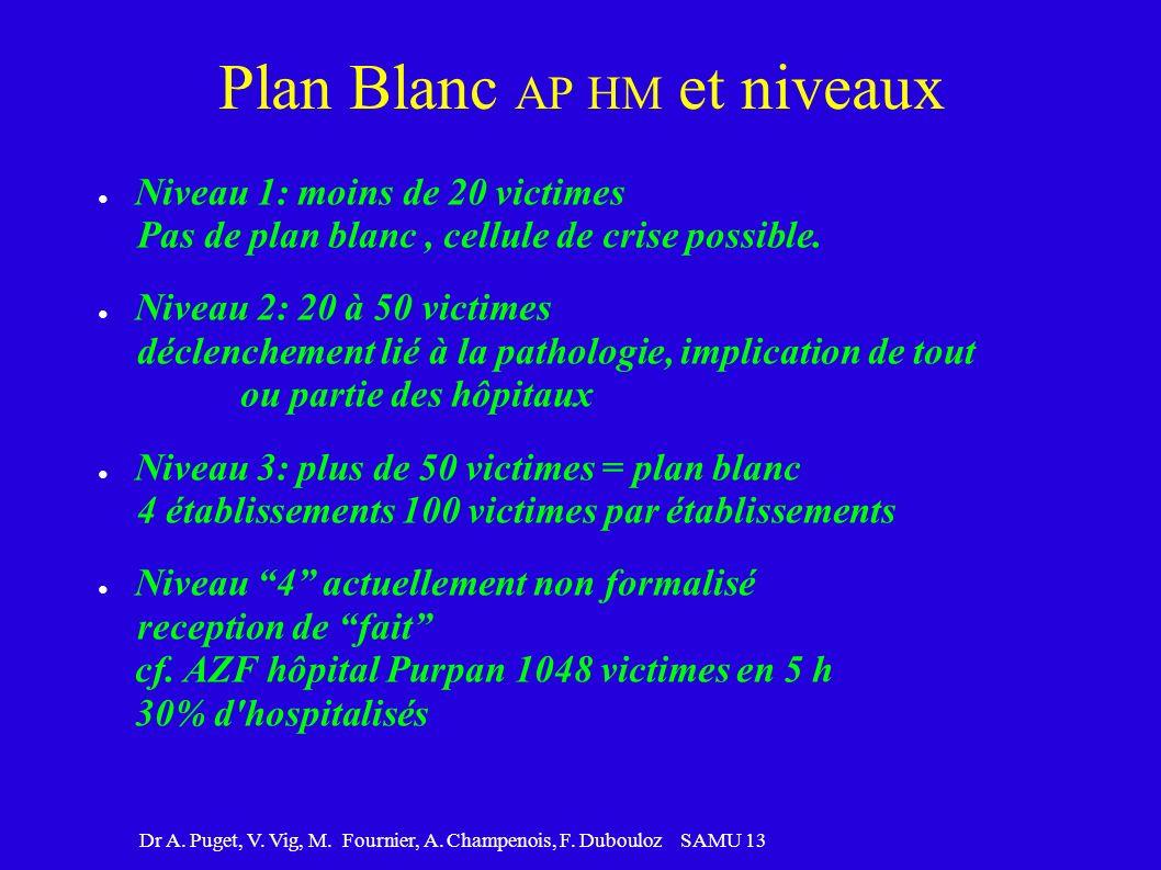 Dr A. Puget, V. Vig, M. Fournier, A. Champenois, F. Dubouloz SAMU 13 Plan Blanc AP HM et niveaux Niveau 1: moins de 20 victimes Pas de plan blanc, cel
