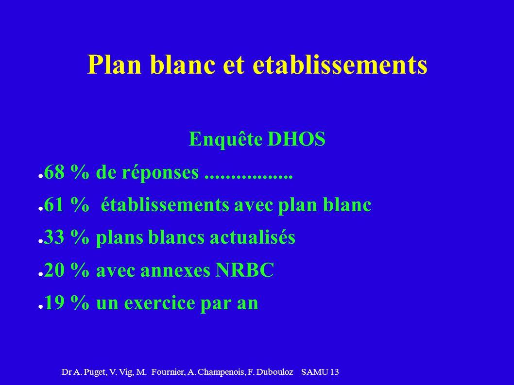Dr A. Puget, V. Vig, M. Fournier, A. Champenois, F. Dubouloz SAMU 13 Plan blanc et etablissements Enquête DHOS 68 % de réponses................. 61 %