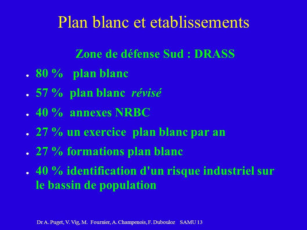 Dr A. Puget, V. Vig, M. Fournier, A. Champenois, F. Dubouloz SAMU 13 Plan blanc et etablissements Zone de défense Sud : DRASS 80 % plan blanc 57 % pla