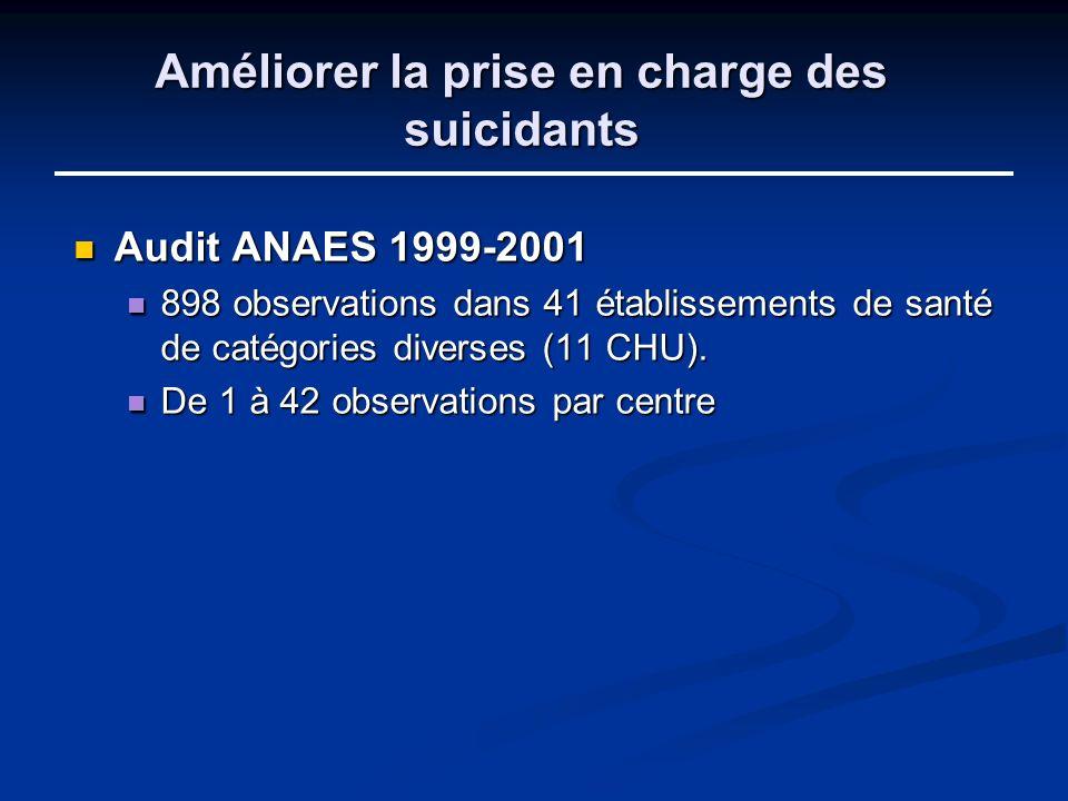 Améliorer la prise en charge des suicidants Audit ANAES 1999-2001 Audit ANAES 1999-2001 898 observations dans 41 établissements de santé de catégories