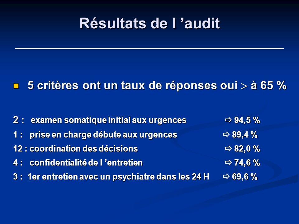 Résultats de l audit 5 critères ont un taux de réponses oui à 65 % 5 critères ont un taux de réponses oui à 65 % 2 : examen somatique initial aux urge