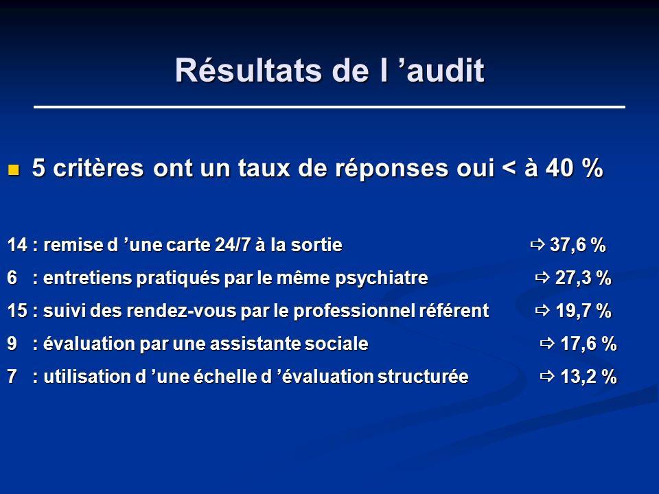 Résultats de l audit 5 critères ont un taux de réponses oui < à 40 % 5 critères ont un taux de réponses oui < à 40 % 14 : remise d une carte 24/7 à la