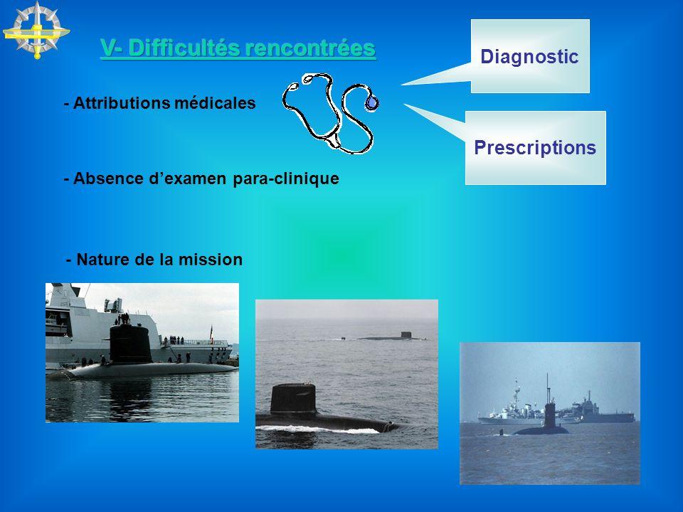 - Absence dexamen para-clinique - Nature de la mission - Attributions médicales Diagnostic Prescriptions