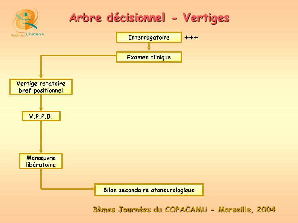 3èmes Journées du COPACAMU - Marseille, 2004 Arbre décisionnel - Vertiges Examen clinique Interrogatoire Vertige rotatoire bref positionnel V.P.P.B. M