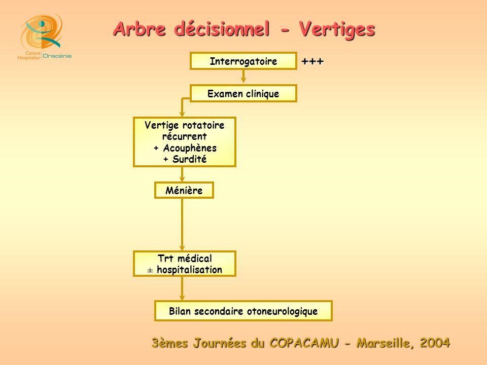 3èmes Journées du COPACAMU - Marseille, 2004 Arbre décisionnel - Vertiges Examen clinique Interrogatoire Vertige rotatoire récurrent + Acouphènes + Su