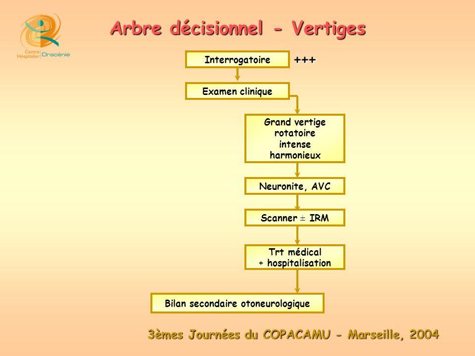 3èmes Journées du COPACAMU - Marseille, 2004 Arbre décisionnel - Vertiges Examen clinique Interrogatoire Grand vertige rotatoire intense harmonieux Ne