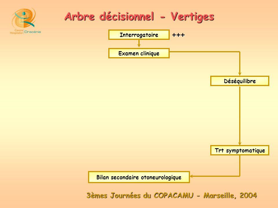 3èmes Journées du COPACAMU - Marseille, 2004 Arbre décisionnel - Vertiges Examen clinique Interrogatoire Déséquilibre Trt symptomatique Bilan secondai