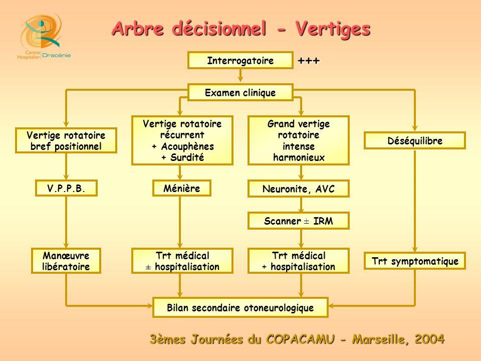 3èmes Journées du COPACAMU - Marseille, 2004 Arbre décisionnel - Vertiges Examen clinique Interrogatoire Vertige rotatoire bref positionnel Déséquilib