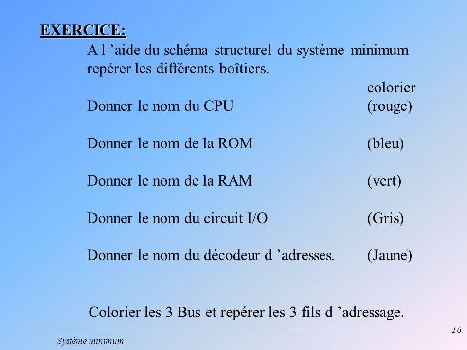 15 Système minimum Le décodeur d adresses sélectionne l I/O Décodeur d adresses Unité centrale (CPU) Mémoire Interface Entrées/Sorties