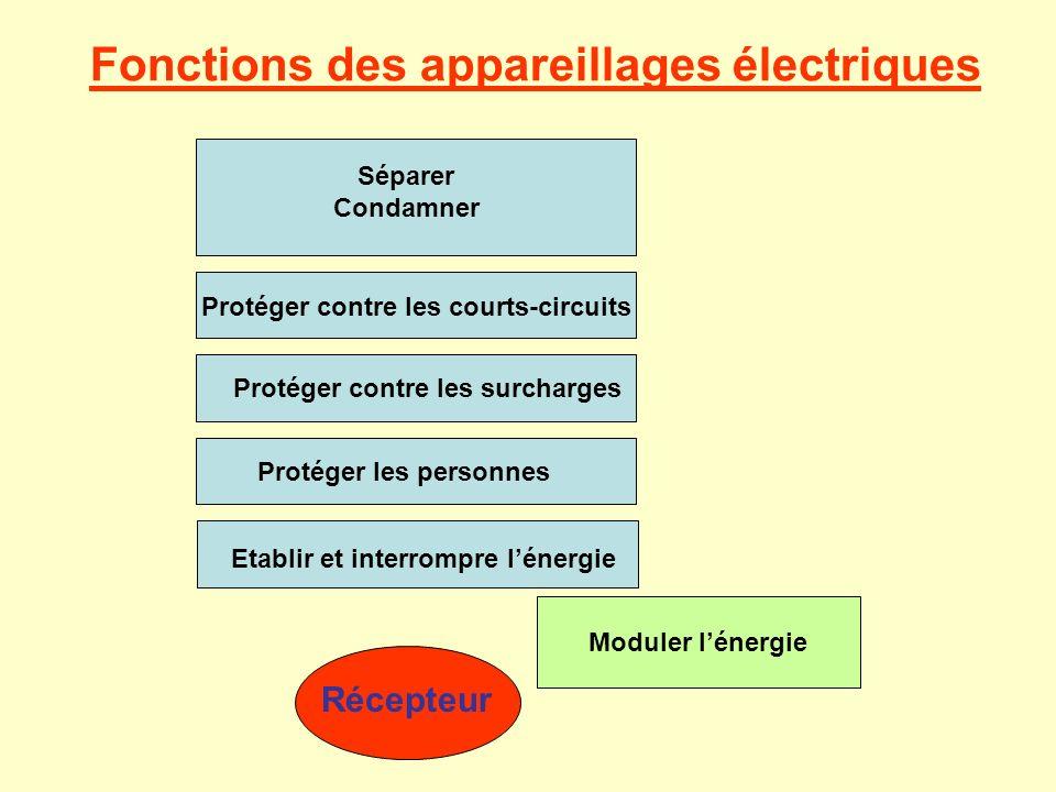 Fonctions des appareillages électriques Séparer Condamner Protéger contre les courts-circuits Protéger contre les surchargesProtéger les personnes Eta