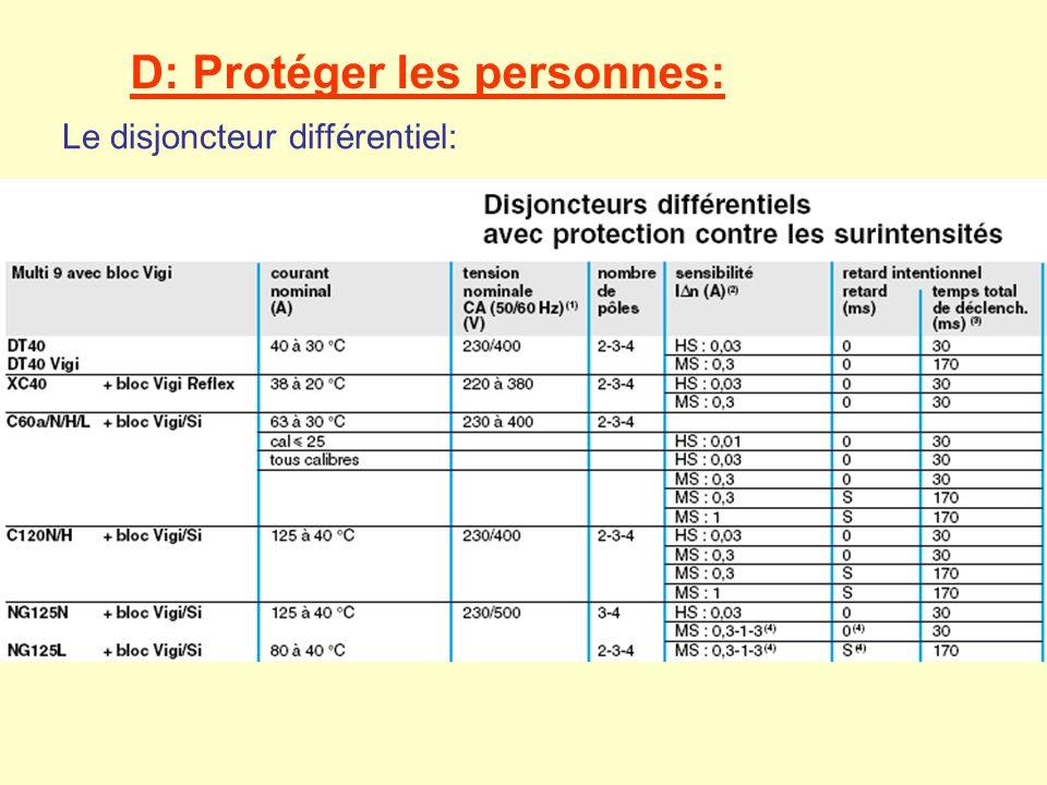 D: Protéger les personnes: Le disjoncteur différentiel:
