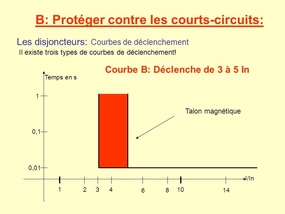 B: Protéger contre les courts-circuits: Les disjoncteurs: Courbes de déclenchement Il existe trois types de courbes de déclenchement! Courbe B: Déclen