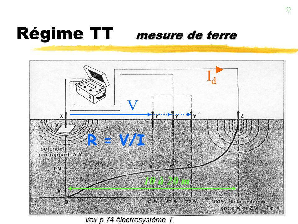 liaisons à la terre Régime TT liaisons à la terre (2/2) RARA