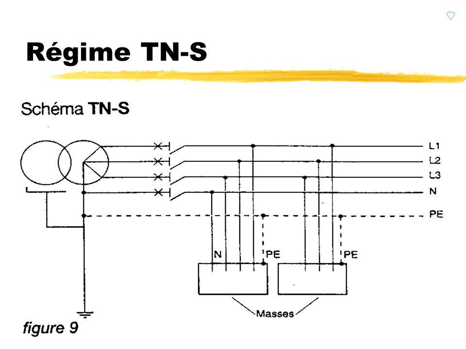 Régime TN z1 ère lettre : Neutre à la terre (R B ) z2 ème lettre :Masses au Neutre (R A ) ysoit directement (TN-C) Obligatoire pour les sections < 10