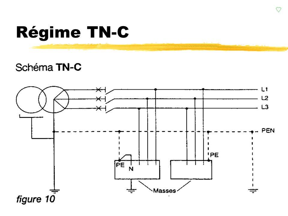 Régime TN-S