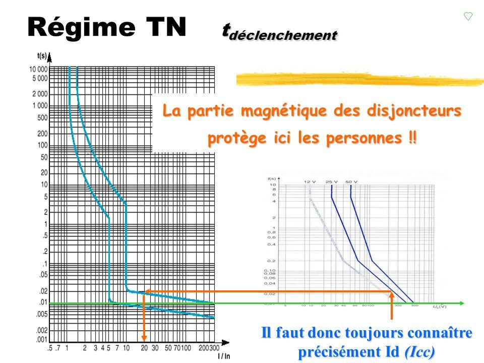 longueur des circuits Régime TN longueur des circuits veiller à toujours avoir zLe fort courant de défaut sera détecté par la partie magnétique des di