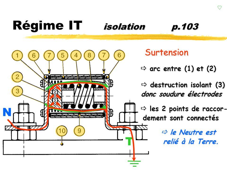 Régime IT z1 ère lettre : Neutre isolé de la terre (R B ) limiteur de surtension. yL'isolation est assurée par un limiteur de surtension. (C.P.I.) yLi