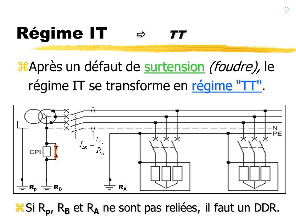 isolationp.103 Régime IT isolationp.103 limiteur de surtension zLe limiteur de surtension permet une liaison du neutre à la terre si une surtension ap