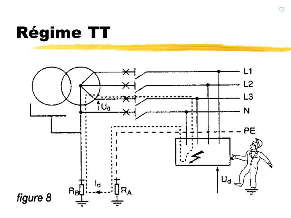 conclusion Régime TT conclusion zLa tension de contact peut être dangereuse, le défaut doit être supprimé très rapidement y voir t = f(Uc) DDR est obligatoire zLe courant de défaut étant faible, un DDR est obligatoire (30mA sur les risques de contacts direct) zLa qualité des mises à la terre est essentielle.
