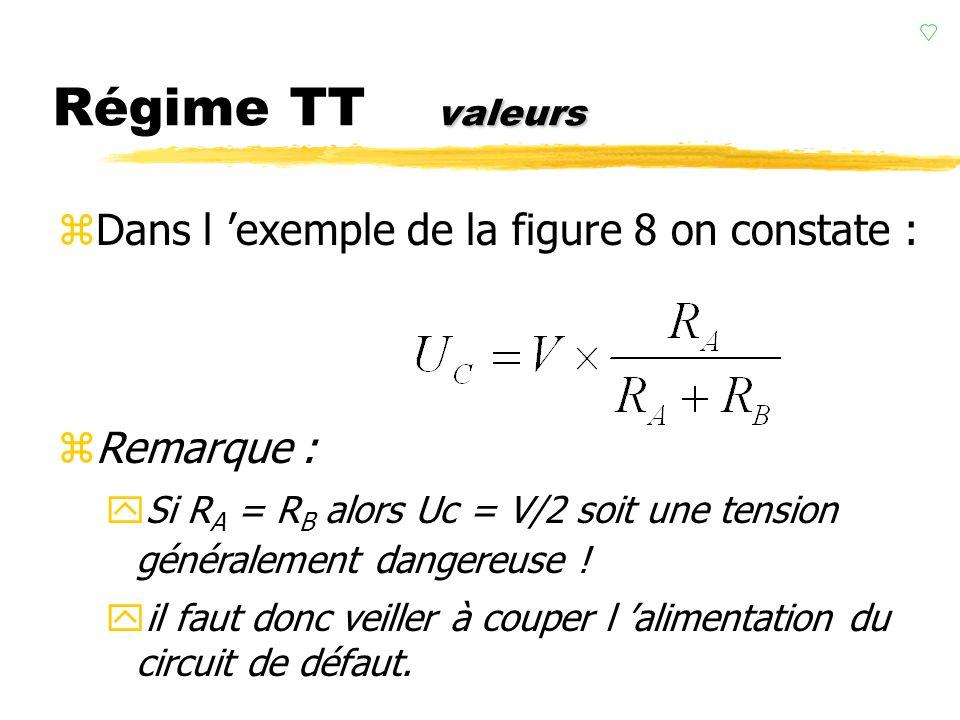 valeurs Régime TT valeurs zDans l exemple de la figure 8 on constate : zRemarque : ySi R A = R B alors Uc = V/2 soit une tension généralement dangereuse .