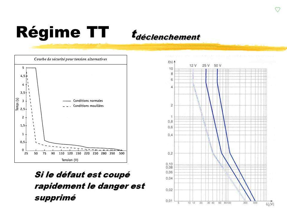 valeurs Régime TT valeurs zDans l exemple de la figure 8 on constate : zRemarque : ySi R A = R B alors Uc = V/2 soit une tension généralement dangereu