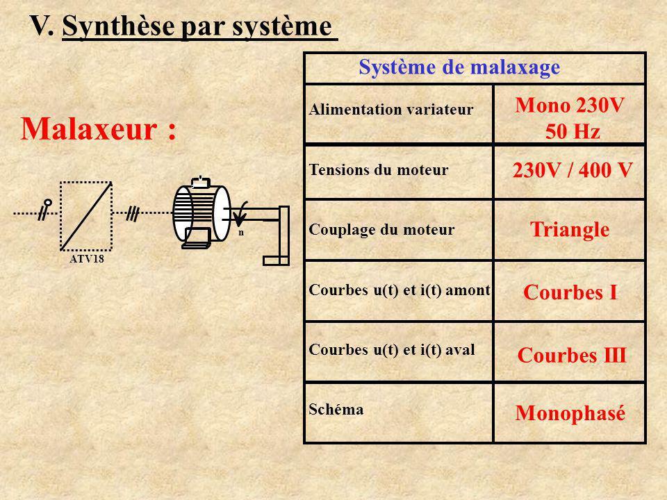 Fréquence en Hz 20 60 80 100 200 240 50 40 30 20 10 Tension efficace (en V) entre deux phases du moteur Fréquence variateur en fonction de la tension