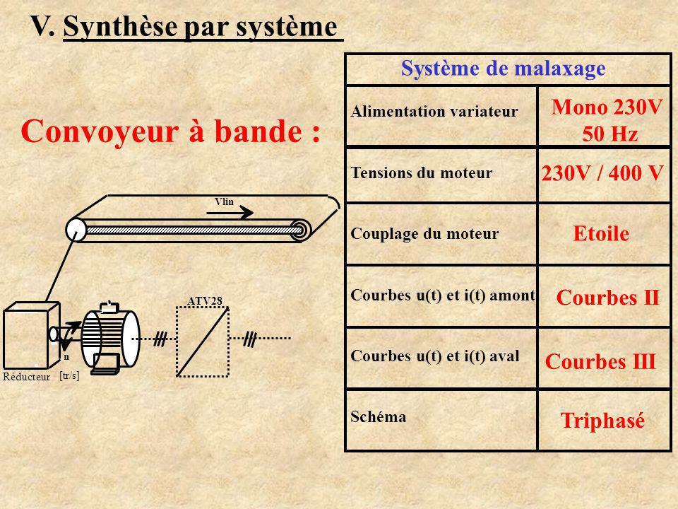 V. Synthèse par système n ATV18 Système de malaxage Alimentation variateur Tensions du moteur Couplage du moteur Courbes u(t) et i(t) amont Courbes u(