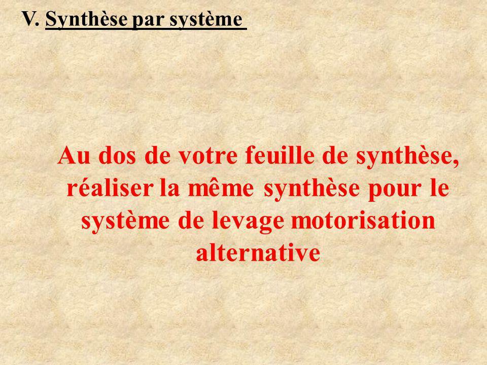 V. Synthèse par système Système de malaxage Alimentation variateur Tensions du moteur Couplage du moteur Courbes u(t) et i(t) amont Courbes u(t) et i(
