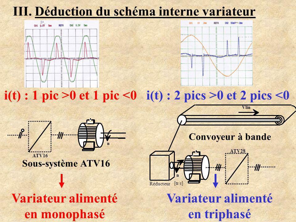 II. Exploitation des relevés Titre: Sous-système ATV16: u(t) et i(t) aval variateur i(t) alternatif sinusoïdal u(t) alternatif « haché » Imax = 2 A Ie