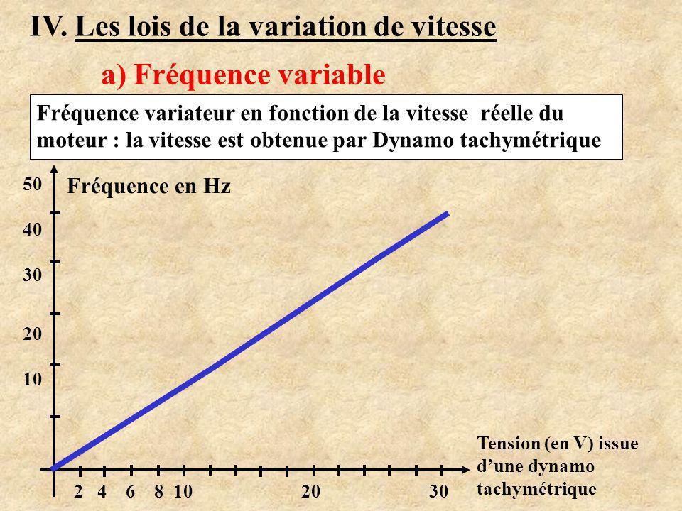 III. Déduction du schéma interne variateur M3~ B :…..… A :…..… C :…..… ………..…….. AC DC Quelle est la nature de la tension aux points A, B et C ? Redre