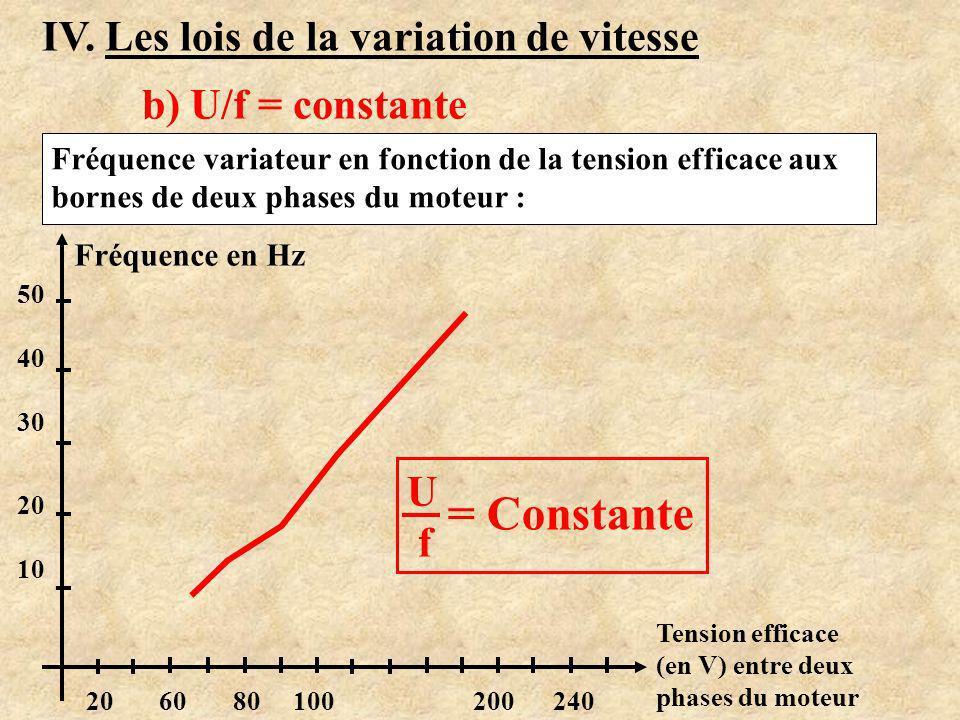 IV. Les lois de la variation de vitesse b) U/f = constante Evolution de Ueff ?Evolution de f ? Manipulation