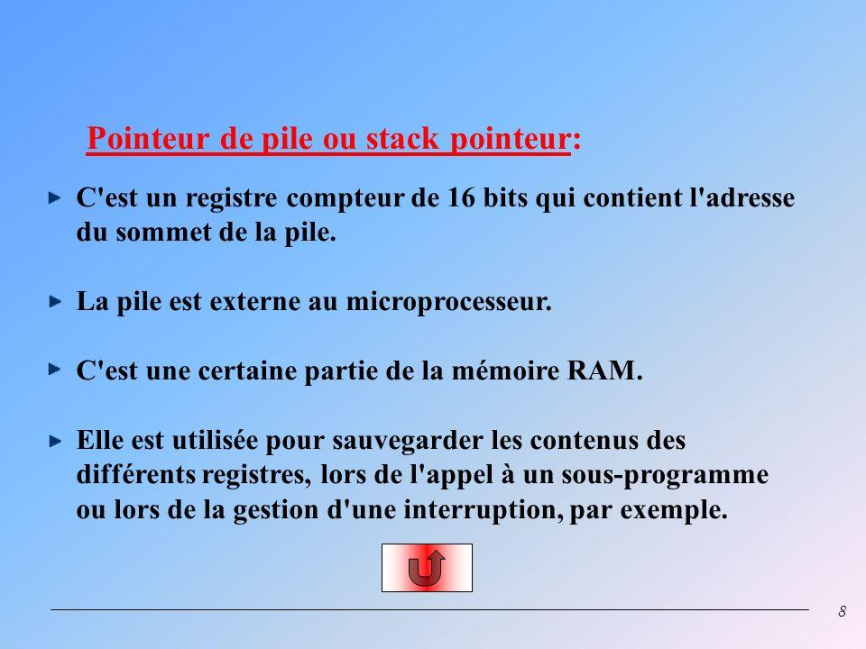 7 Registre et décodeur dinstructions: Chacune des instructions à exécuter est rangée dans le registre instruction dont le format est 24 bits. Le premi