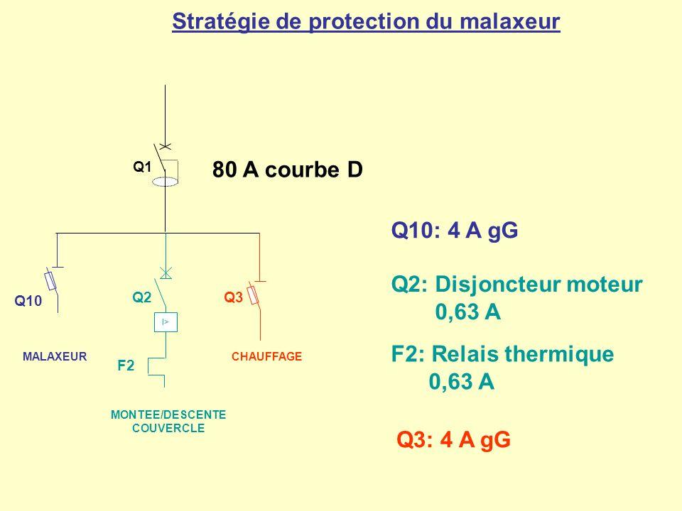 CHAUFFAGE Q3 MALAXEUR Q10 Stratégie de protection du malaxeur Q2 MONTEE/DESCENTE COUVERCLE I> F2 Q1 80 A courbe D Q10: 4 A gG Q3: 4 A gG Q2: Disjoncte