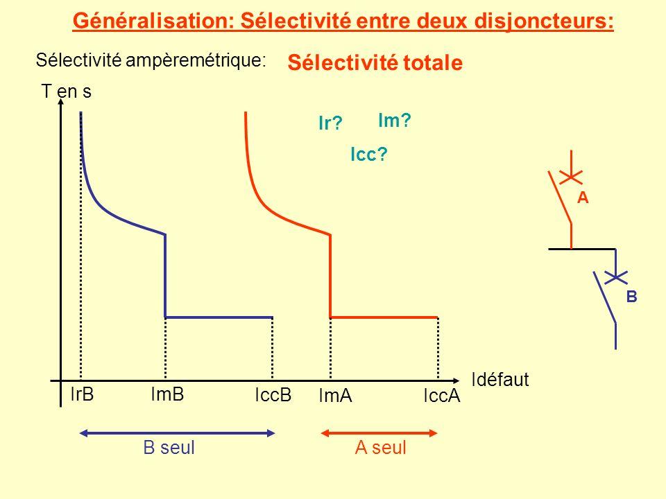 Généralisation: Sélectivité entre deux disjoncteurs: A B Sélectivité ampèremétrique: T en s Idéfaut IrBImB IccB ImAIccA B seulA seul Sélectivité total