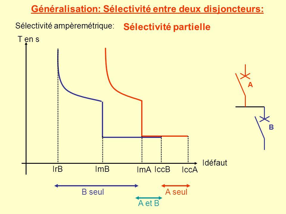Généralisation: Sélectivité entre deux disjoncteurs: A B Sélectivité ampèremétrique: T en s Idéfaut IrBImB IccB ImAIccA B seulA seul Sélectivité parti