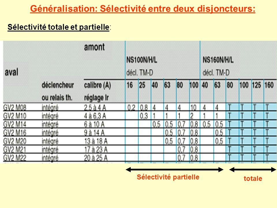 Généralisation: Sélectivité entre deux disjoncteurs: Sélectivité partielle totale Sélectivité totale et partielle: