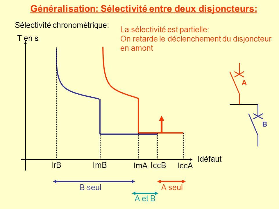 Généralisation: Sélectivité entre deux disjoncteurs: A B Sélectivité chronométrique: T en s Idéfaut IrBImB IccB ImAIccA B seulA seul A et B La sélecti