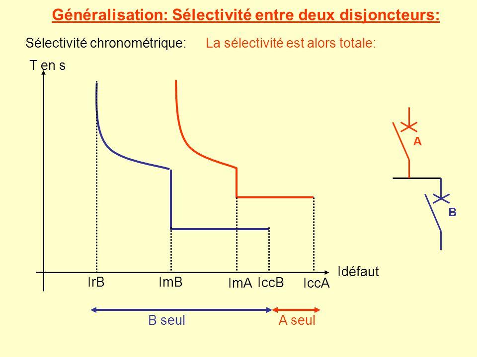 A et B B seul Généralisation: Sélectivité entre deux disjoncteurs: A B Sélectivité chronométrique: T en s Idéfaut IrBImB IccB ImAIccA A seul La sélect