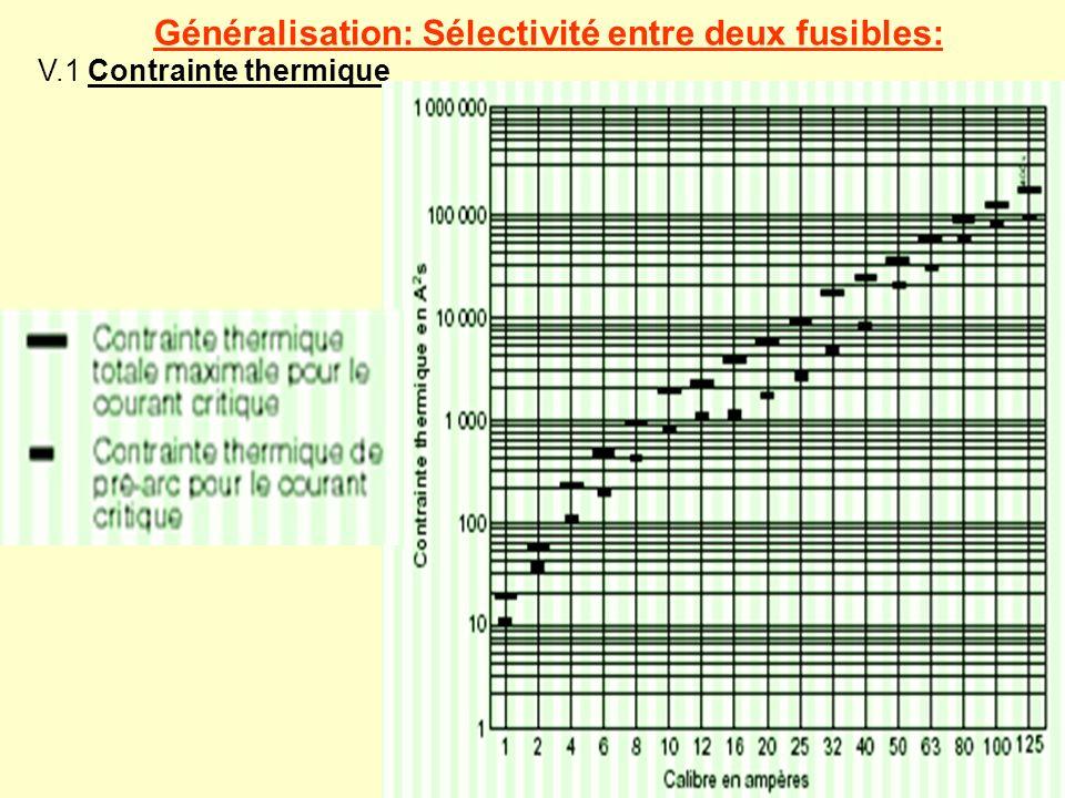 Généralisation: Sélectivité entre deux fusibles: V.1 Contrainte thermique
