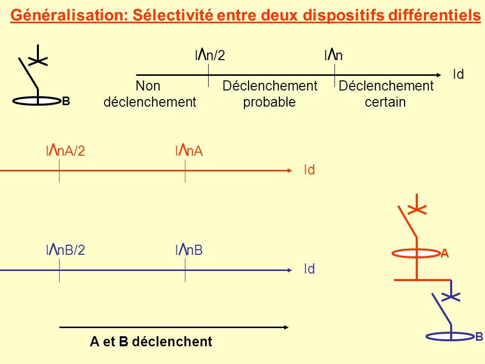 Généralisation: Sélectivité entre deux dispositifs différentiels A BB Non déclenchement Déclenchement probable Déclenchement certain Id I nI n/2 Id I