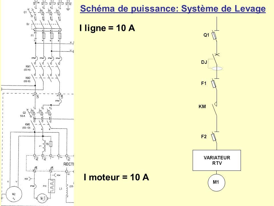 DJ F1 M1 VARIATEUR RTV Q1 KM F2 Courbe C 32 Fusible 25 A de type aM Fusible 12 A de type aM Fusible 18 A de type UR Rôle et intérêt .