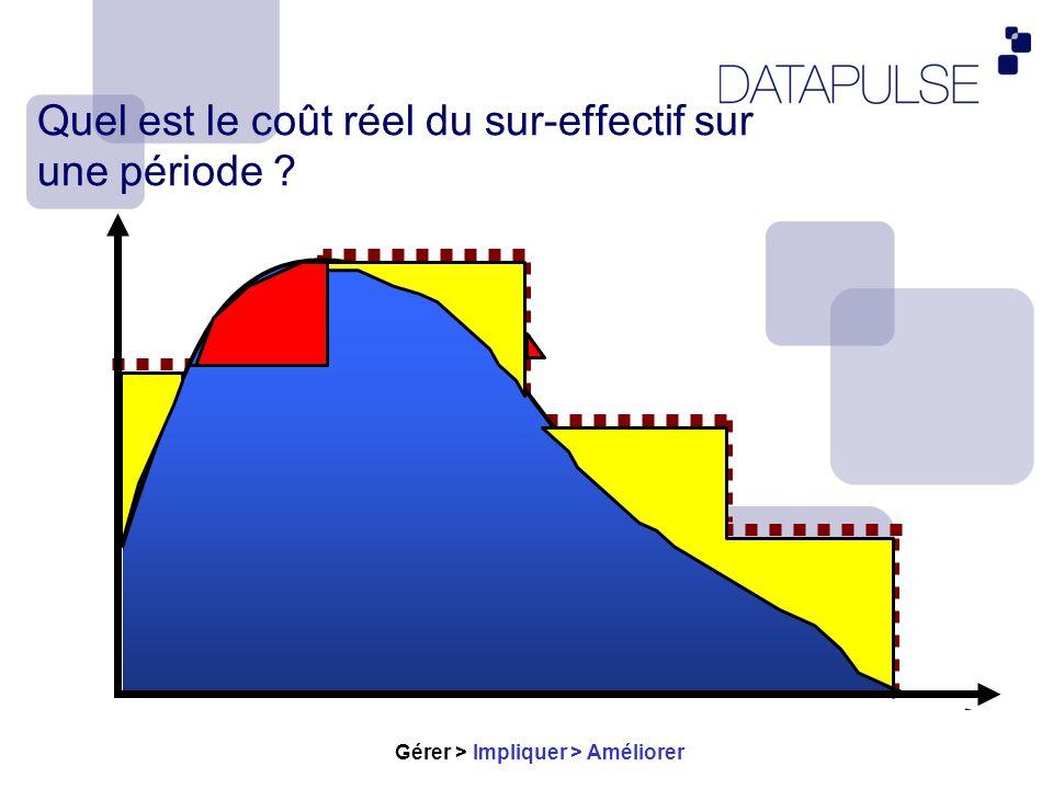 Un exemple: Comment diminuer les sur-effectifs grâce à CCC .