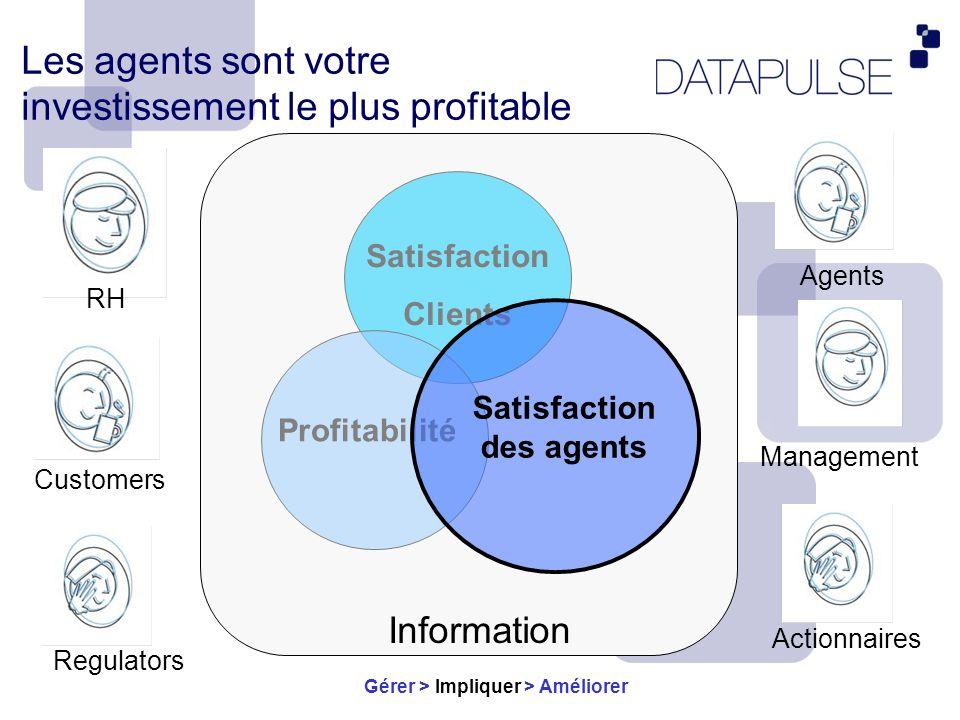 Une gestion des préférences sans équivalent sur le marché Gérer > Impliquer > Améliorer une planification qui respecte lessentiel des souhaits des agents AUTOMATIQUEMENT une gestion sur demande de léquité
