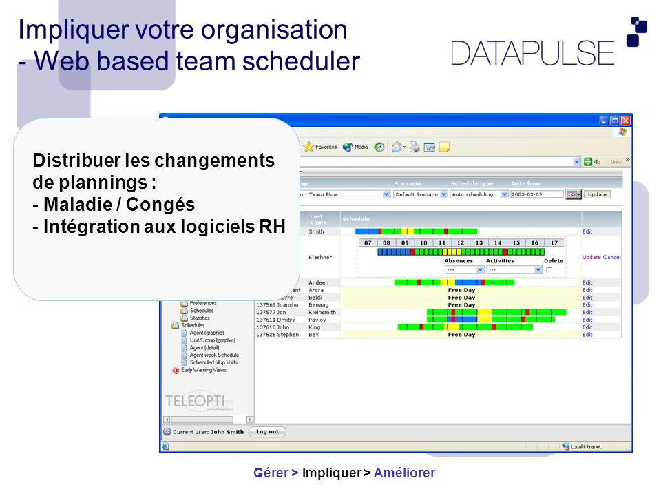 Impliquer votre organisation- Des outils de management Controle des performances types de contrats Formation dégager des tendances Budget