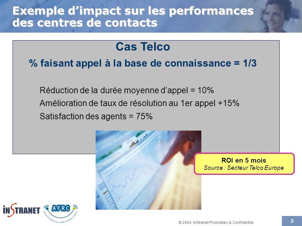 © 2004, InStranet Proprietary & Confidential 3 Exemple dimpact sur les performances des centres de contacts Cas Telco % faisant appel à la base de connaissance = 1/3 Réduction de la durée moyenne dappel = 10% Amélioration de taux de résolution au 1er appel +15% Satisfaction des agents = 75% ROI en 5 mois Source : Secteur Telco Europe